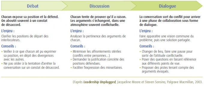 Débat, Discussion, Dialogue : Trois phases d'une conversation constructive