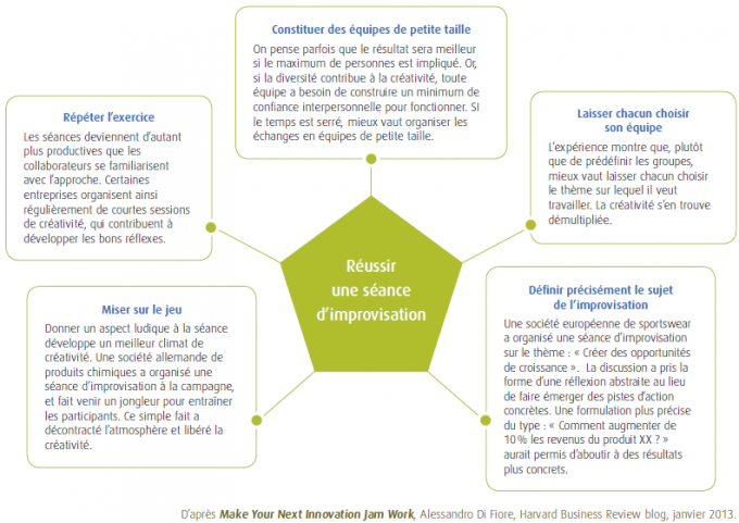 Stimuler l'innovation par des sessions de brainstorming